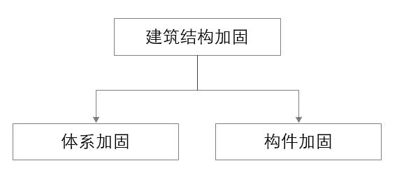 10年项目经验总工的结构加固设计方法总结_2