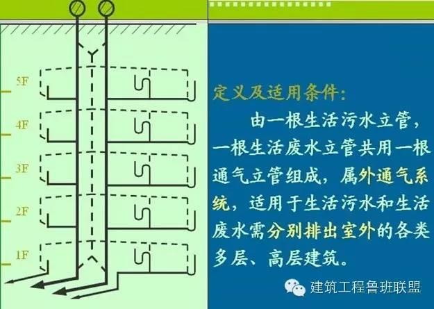 建筑给排水常用的6种给水方式和3种排水方式_9