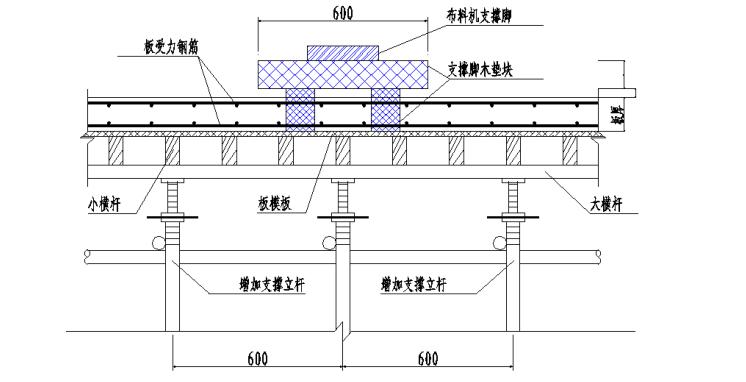 [北京]运河核心区地块项目混凝土工程施工方案,