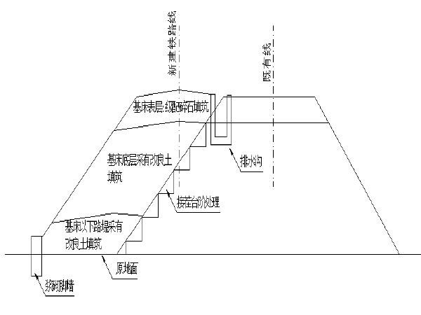 铁路路基基床底层试验段施工方案