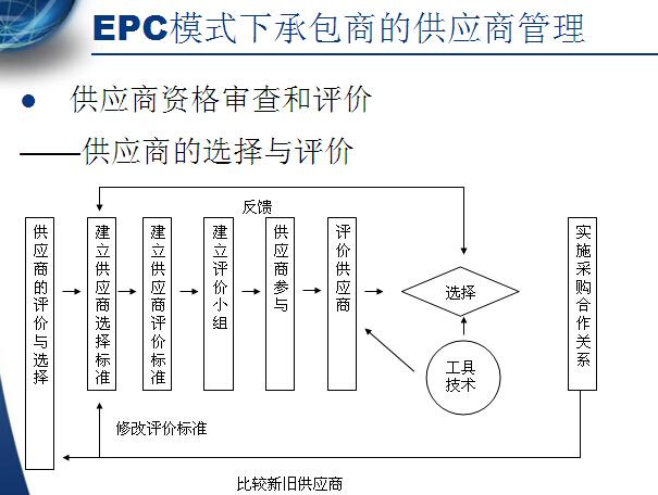 EPC工程总承包管理之设计管理(共100页)