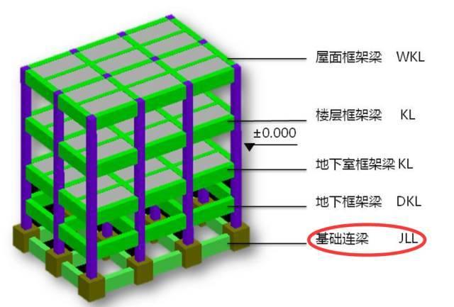 连梁、框架梁、次梁及基础拉梁的区别