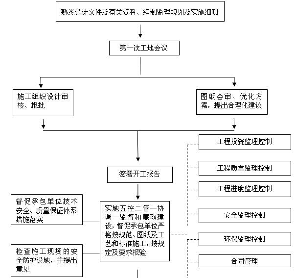 [江苏]市政景观工程监理规划(附多图)_6