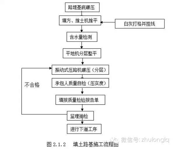 路基常用施工流程图