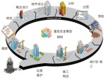 如何系统地学习BIM及BIM项目管理呢?