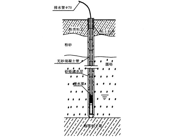 无砂大孔混凝土管井降水工程