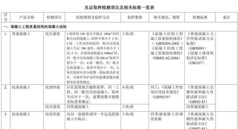 见证取样检测项目及相关标准一览表(共37页)