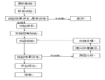 镇江新区韩桥加固工程投标文件