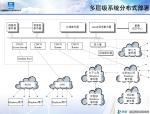企业信息化建设方案探讨(中建)