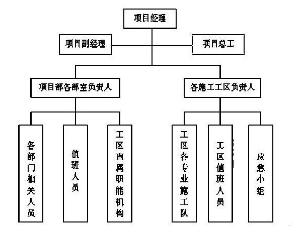 某国际机场线工程施工组织设计方案Word版(共128页)