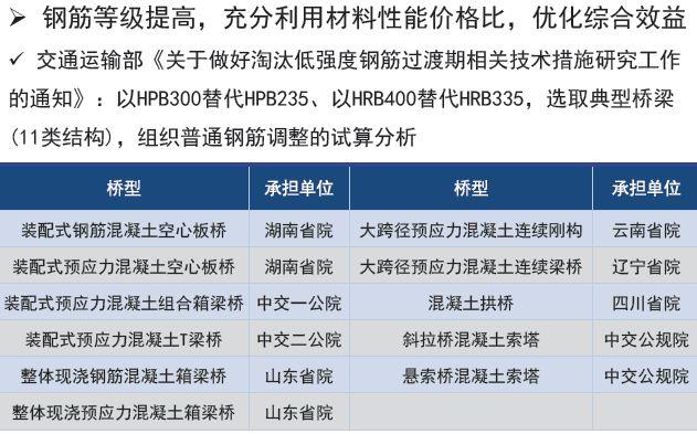 权威解读:《2018版公路钢筋混凝土及预应力混凝土桥涵设计规范》_26