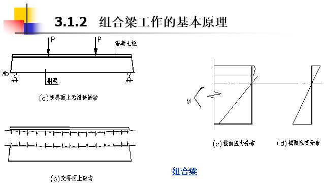 钢-混凝土组合梁-长安大学(PPT,151页)_5