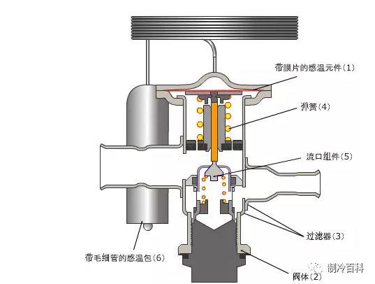 空调系统常用阀门汇总_3