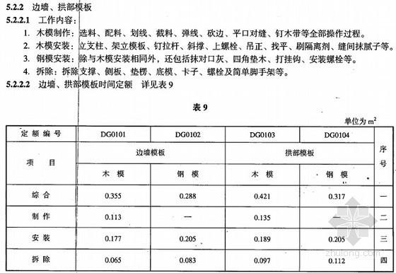 2008版市政隧道工程劳动定额(全套29页)