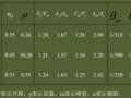 关于广东省标准高层建筑混凝土结构技术规程的几个问题-方小丹