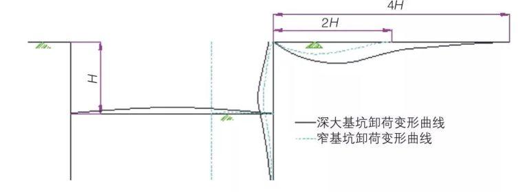 高敏感环境条件下基坑变形的精细化控制研究