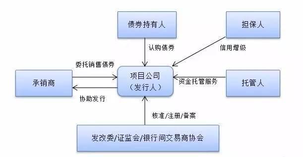 PPP项目融资方式和优缺点分析!