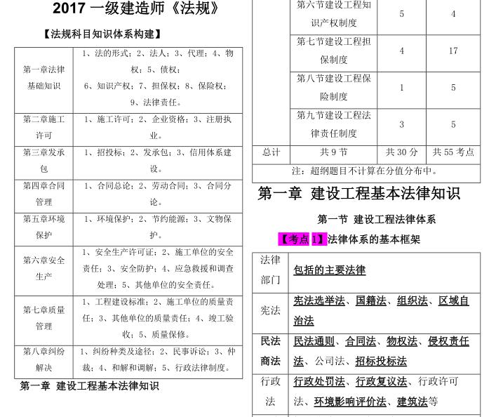 2017一级建造师法规精简讲义(共91页)