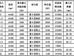 """汕头""""星湖·清华城工程基础设计"""