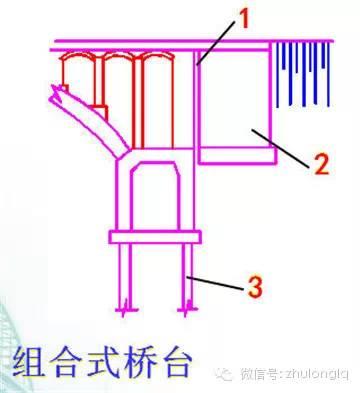 梁桥、拱桥桥台构造类型及其构造特点_18