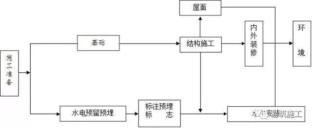 房屋建筑施工全过程技术简介(不含户内精装修)