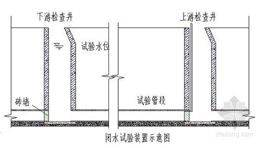 [云南]机场工作区市政道路及公用配套设施工程管道闭水试验方案