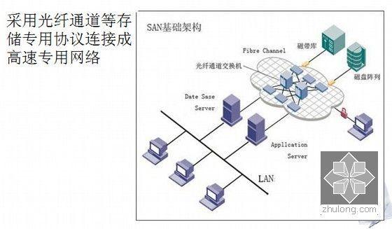 信息网络系统工程相关知识和监理要点培训(437页PPT)-SAN图例