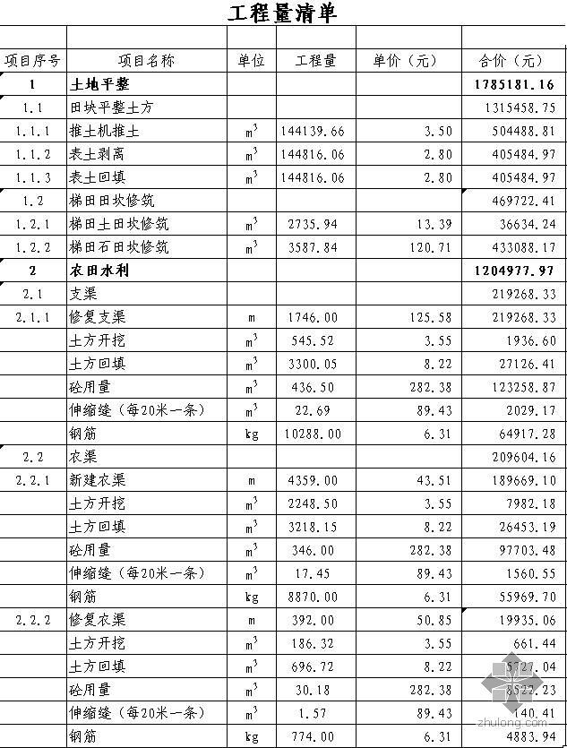 湖北某镇土地整理预算(2009-03)
