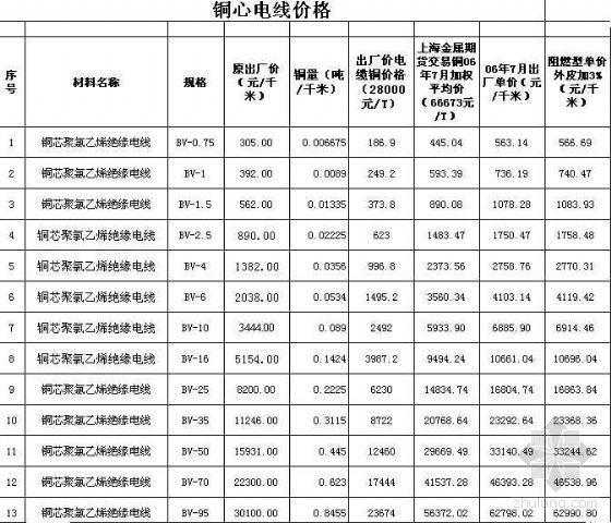 浙江2007年常用水电的材料价格及计算模板