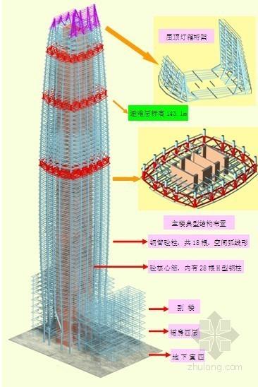 [东莞]超高层建筑施工组织设计(钢框架混凝土核心筒 鲁班奖 超全)