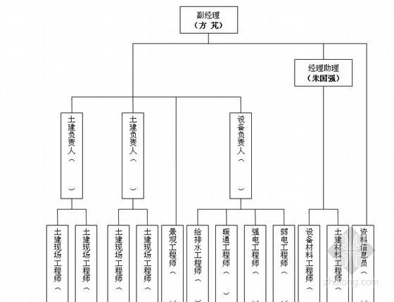 [天津]知名房地产开发项目工程管理策划书