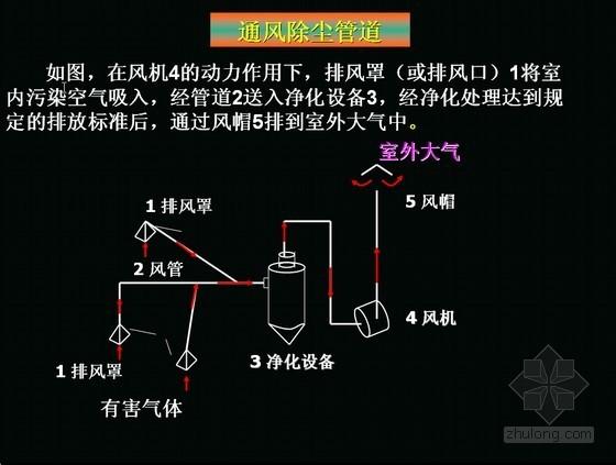 通风管道系统设计计算讲解PPT课件75页