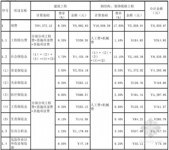 [湖北]单层厂房建筑工程招标控制价实例(2009)