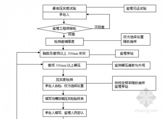 [天津]学校景观工程监理细则(绿化 道路 照明)