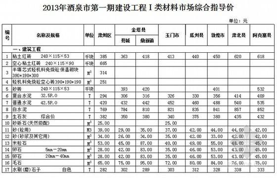 [甘肃]酒泉市2013年第1期指导价及价差系数
