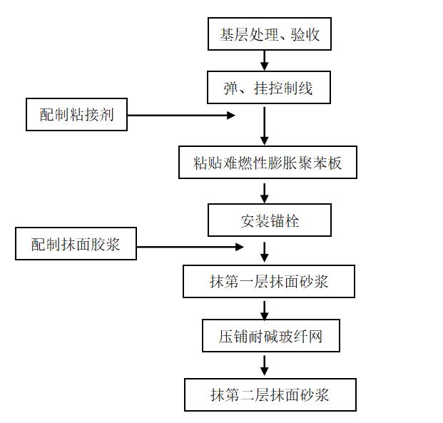 难燃性膨胀聚苯板施工流程