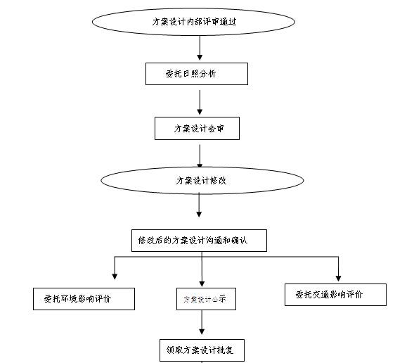 建筑工程前期工作标准化流程手册(155页)