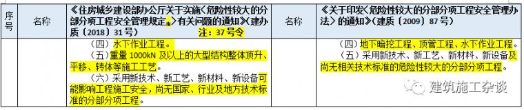 """住建部明确""""危大工程""""范围,专项施工方案须包含这些内容(附37_8"""