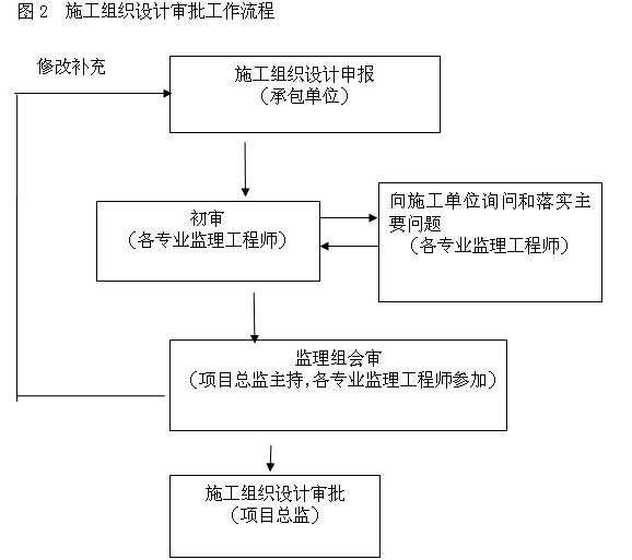 [湖北]快速路建设工程监理大纲(附图丰富)_7