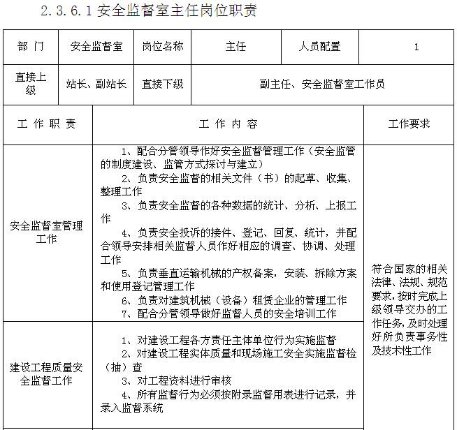 建设工程质量安全监督站管理制度(142页)_2