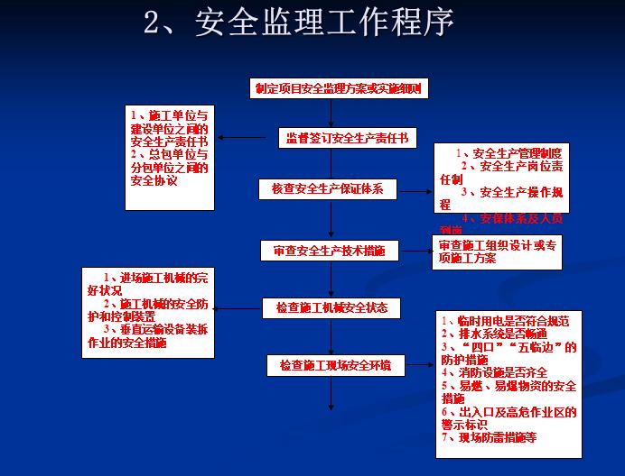 监理安全管理职责培训讲义(86页)