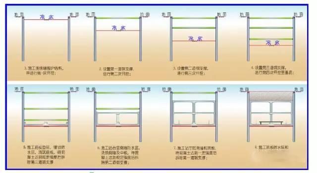 地铁车站施工方法汇总_6