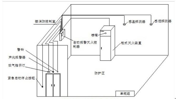 [精华]气体灭火系统安装调试方案