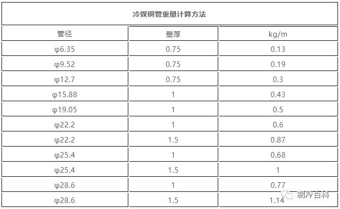 制冷人必备知识:铜管重量与橡塑保温管体积计算方法~~