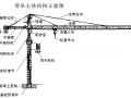 房建工程塔式起重机基本知识培训讲义