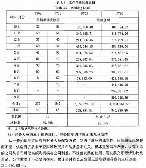 [硕士]VM公司上海销售分公司财务管控体系优化的研究[2011]