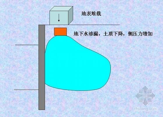 地下结构深基坑围护结构设计(排桩 连续墙 土钉墙 锚杆)