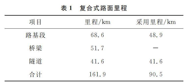 日本新东名高速公路路面结构
