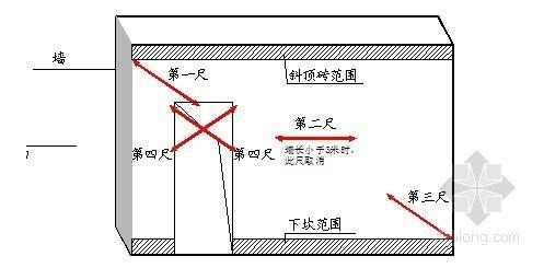 建筑工程实测实量控制办法-砌筑工程平整度测量示意