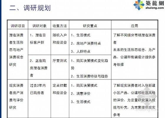 房地产项目开发前期市场调研建议书(57页)